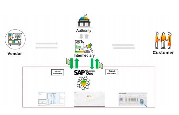 Peppol para SAP Business One versión 10.0