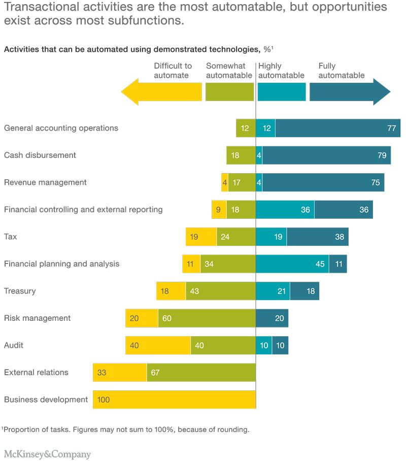 Gráfico de actividades transaccionales mayormente automatizables