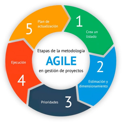 Metodología ágil de administración de proyectos, por qué te interesa