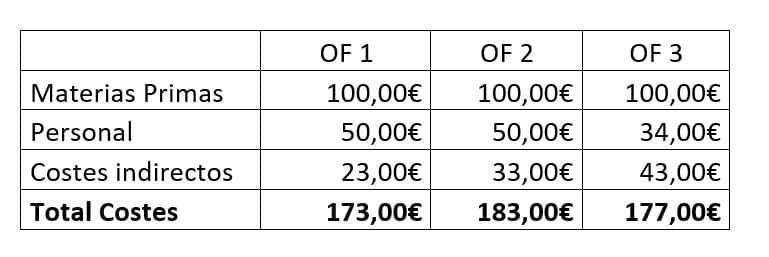 Como calcular el coste estándar como método de valoración de existencias